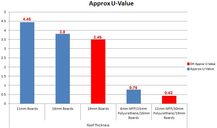 Understanding U Values Dunster House
