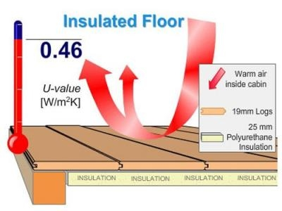 Floor Insulation | Extras