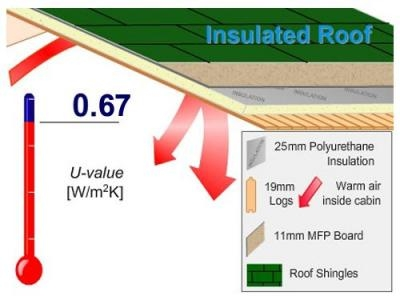 Roof Insulation | Extras