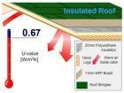 Energy Saving Insulation Included